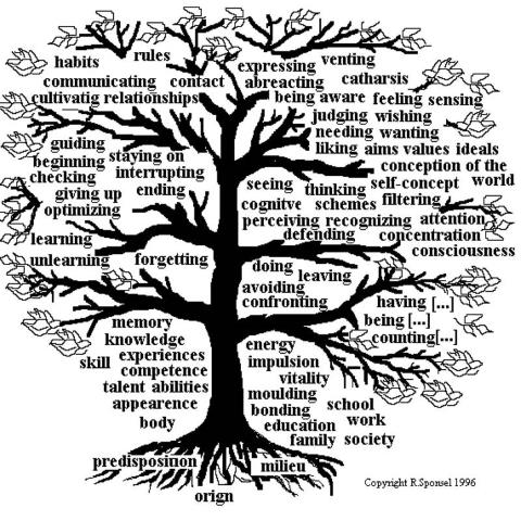 tree with words